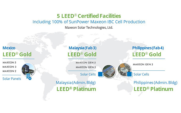 SunPower's 5 LEED Gold-certified facilities map