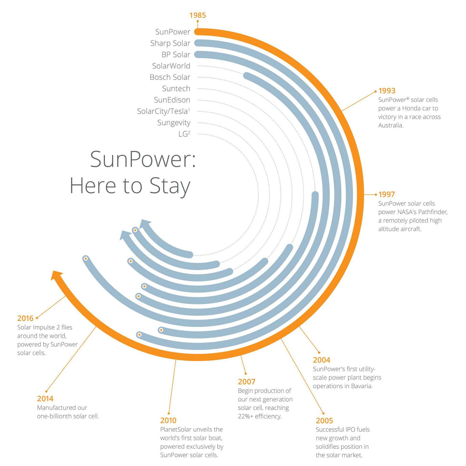 SunPower Here to Stay Infographic