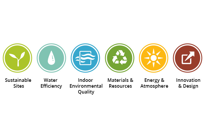 LEED Gold certification categories