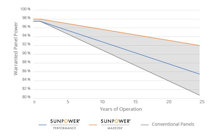 SunPower panels versus conventional panels warranty comparison chart
