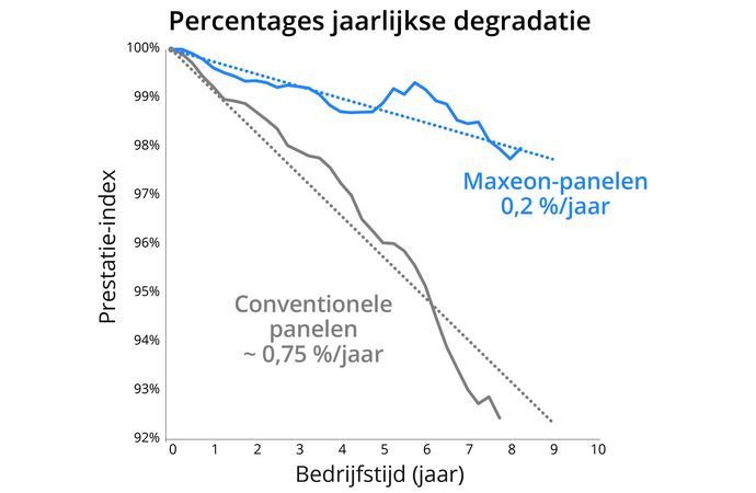 Annual Degradation Chart Dutch