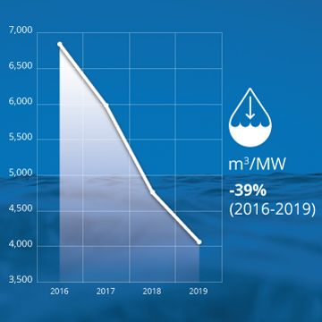 water reduction graph