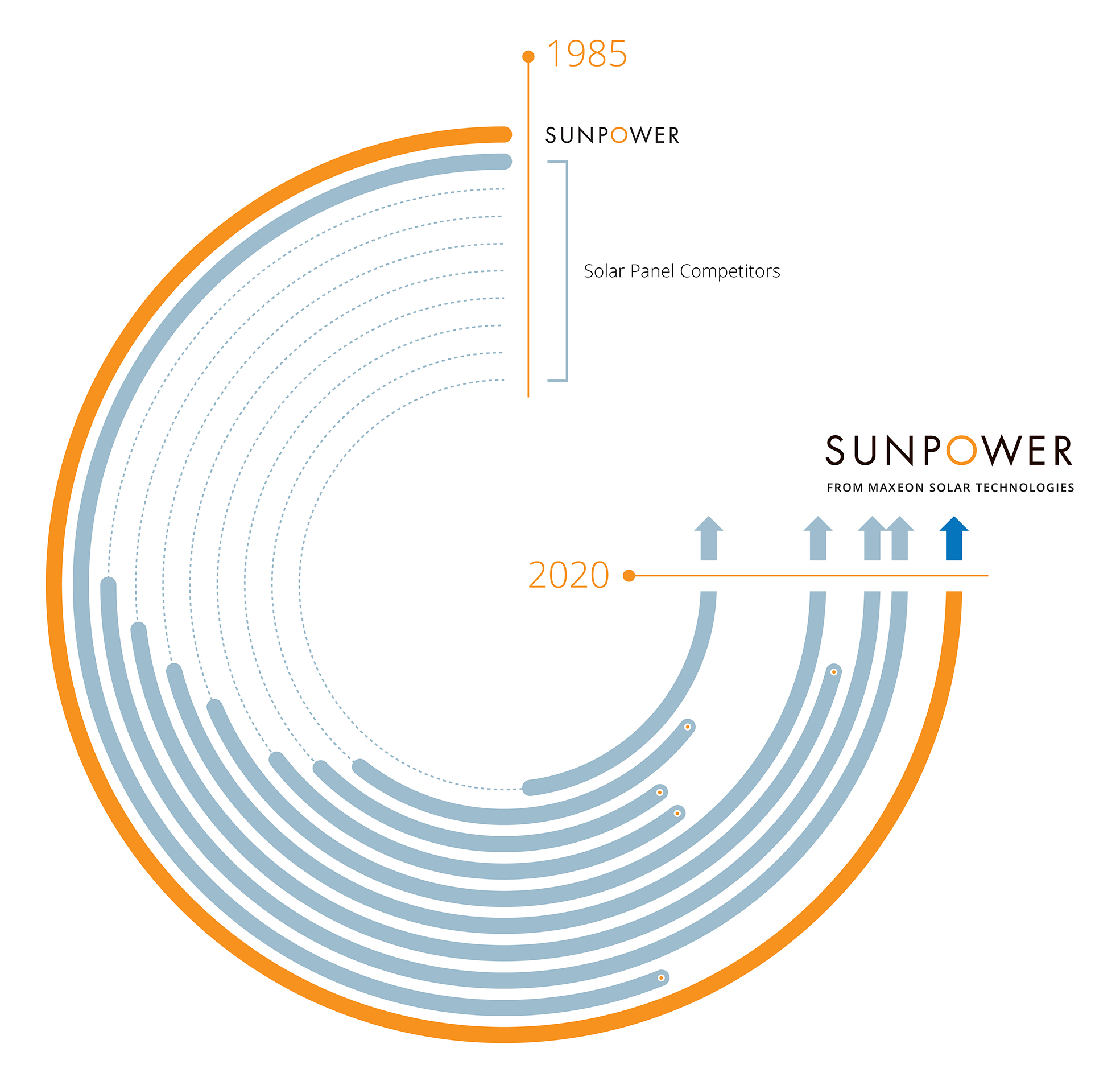 SunPower - from Maxeon Solar Technologies - graphic timeline against competitors