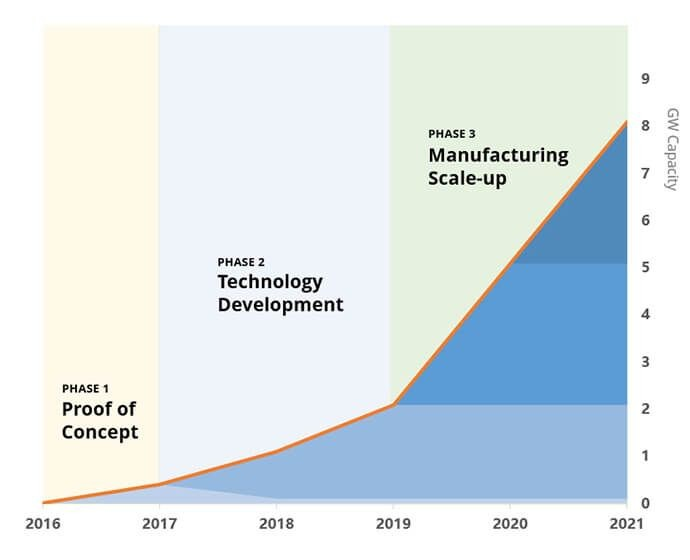 Solar Power Plant Scalable Manufacturing Capacity Chart