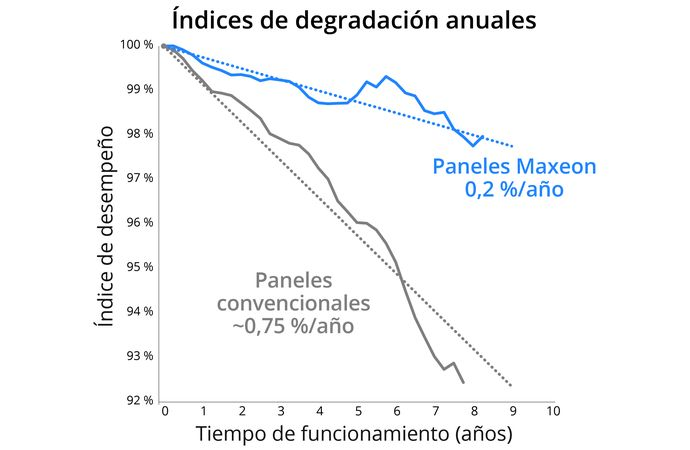 Annual Degradation Chart SP