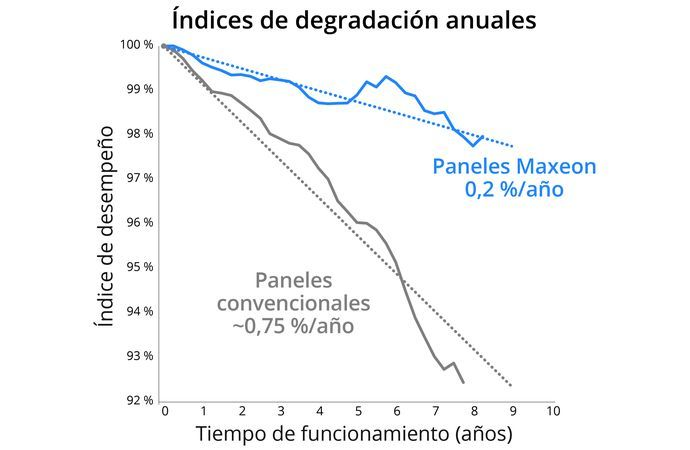 Indices de degradacion anuales
