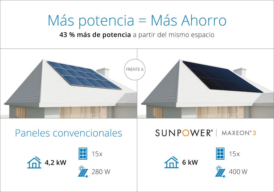 Maxeon genera más potencia en la misma cubierta que los paneles convencionales