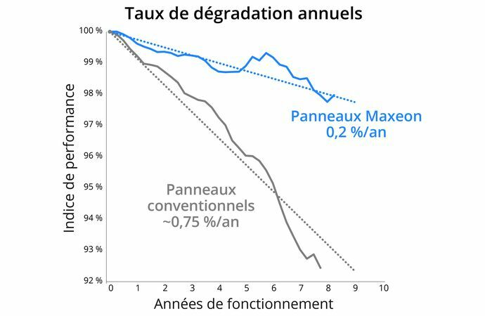 Annual Degradation Chart FR
