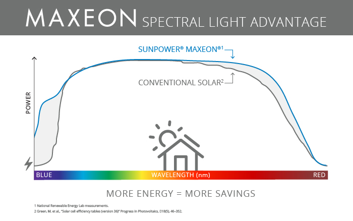 Maxeon performance in low light conditions