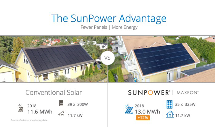 The SunPower Advantage comparison chart
