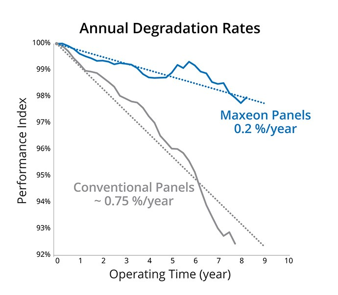Graph of annual degradation rates