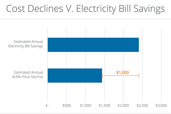 chart showing cost declines for solar panels