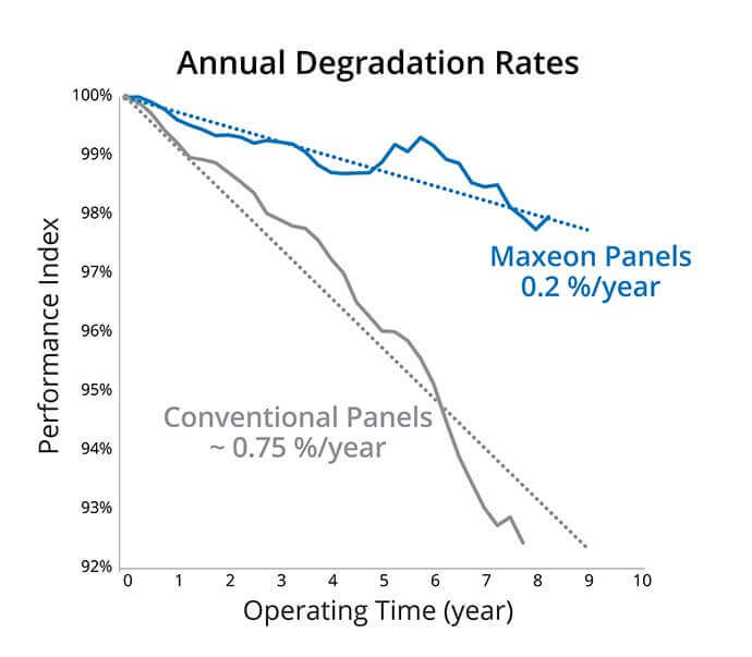 Solar Panel Degradation Rates Graph