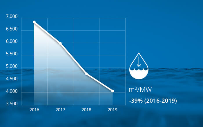 Sustainable Solar Panels Water Use Graph