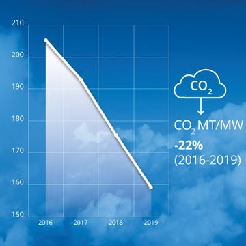 GHG emissions reduction graph