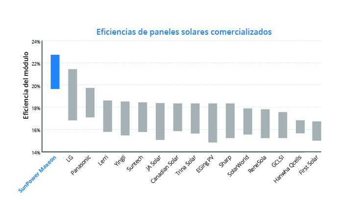 Chart showing panel efficiency across different solar panel manufacturers