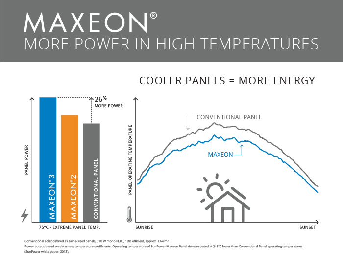 Graphic illustrating panel efficiency in high temperatures