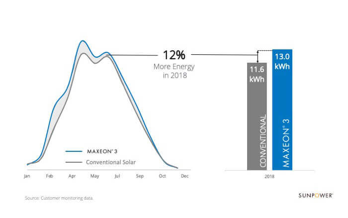 Conventional vs. Maxeon Solar Panels Energy Generation Chart