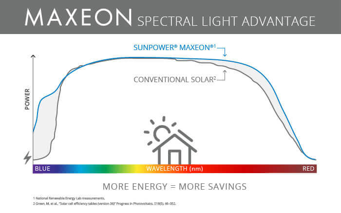 Maxeon Performance Low Light Conditions