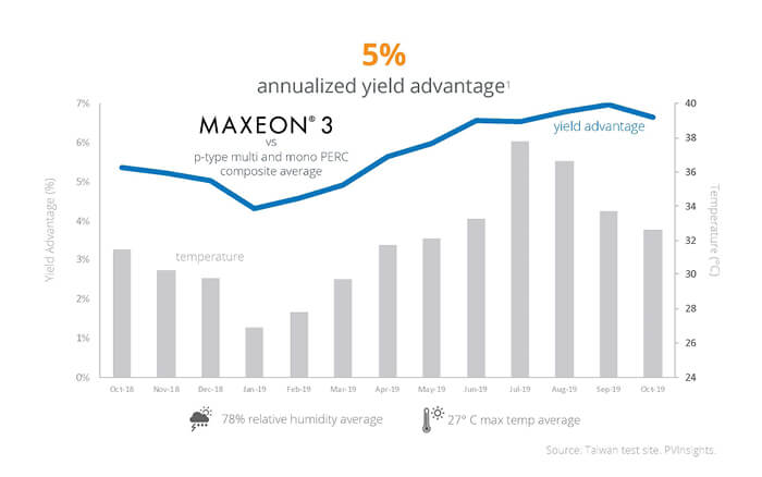 Maxeon Solar Panels 5% Annualized Yield Advantage