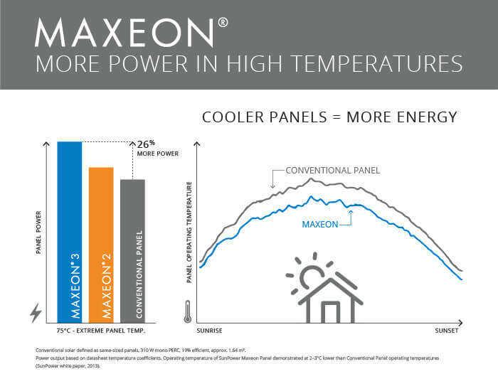 Solar Panels Maxeon Designing for Reliability in Heat