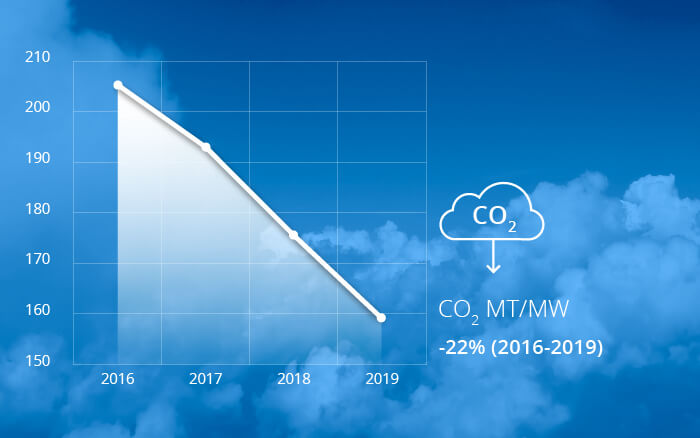 Sustainable Solar Panels Carbon Emissions Graph