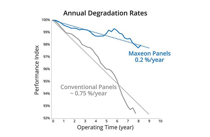 Chart showing annual degradation rates of solar panels