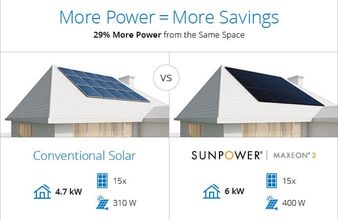 High Efficiency Solar Panel Maxeon Rooftop Comparison
